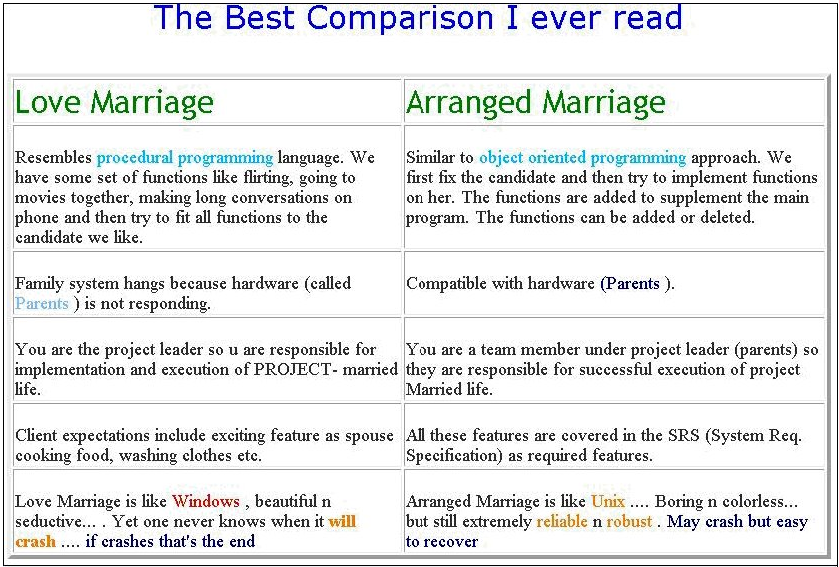 Love marriage and arranged marriage essay on love